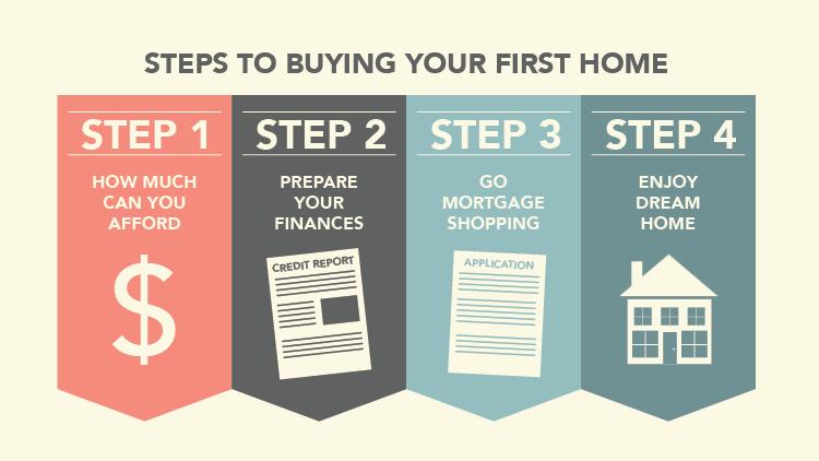 keuangan membeli rumah